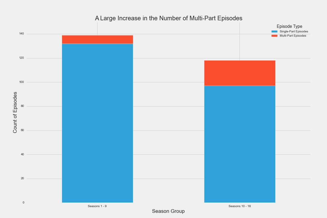 Change in Multi-Part Episodes