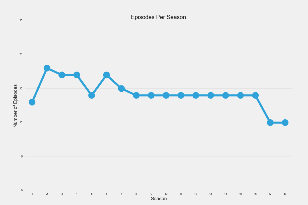 Episodes Per Season