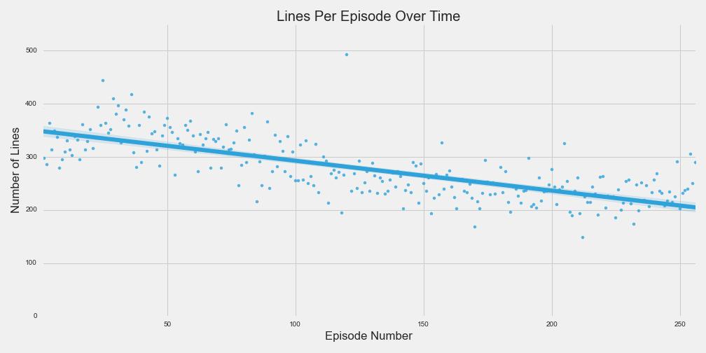 Lines Per Episode